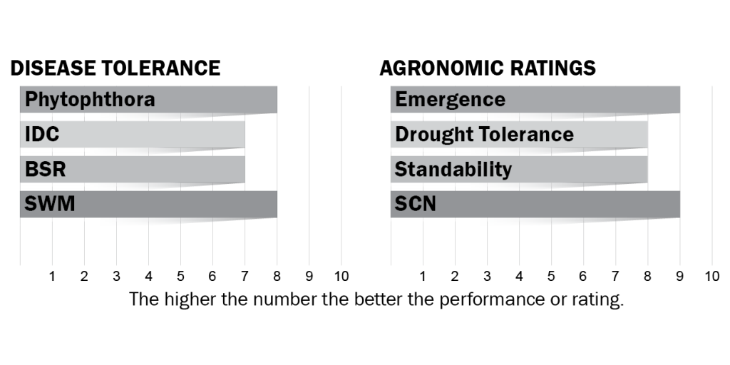 Disease tolerance and agronomic ratings for H006X0