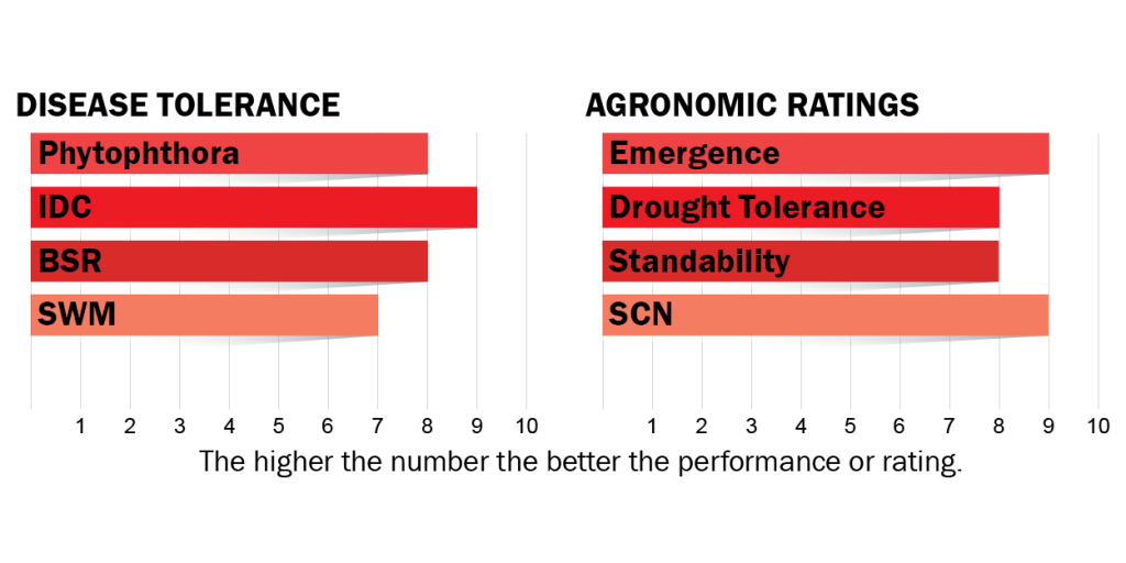 Disease tolerance and agronomic ratings for H008R3