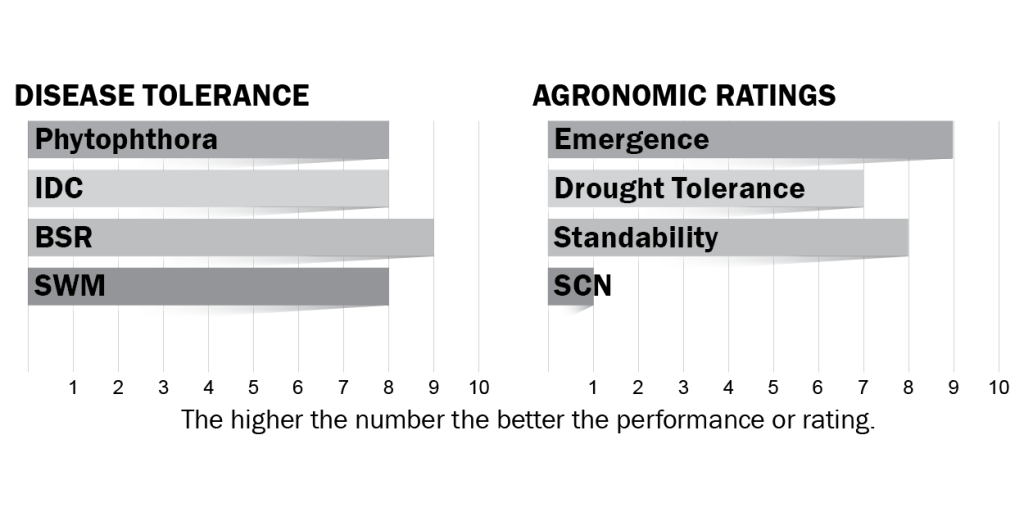 Disease tolerance and agronomic metrics for H009X7