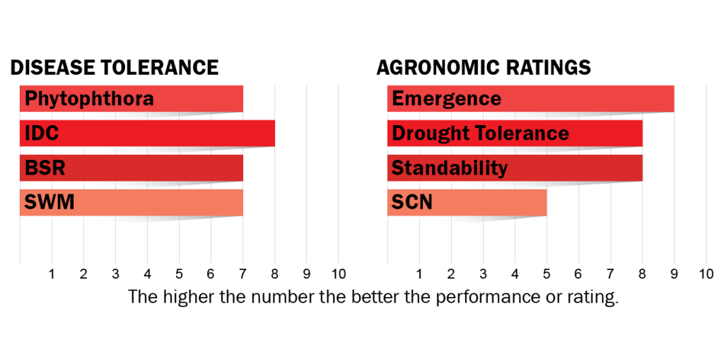 Disease tolerance and agronomic ratings for H00R6