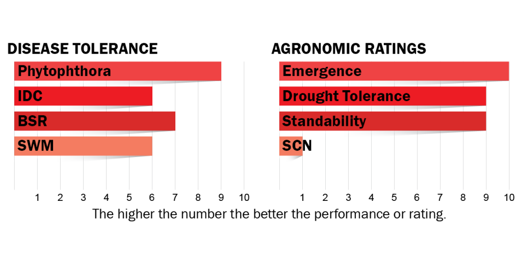 Disease tolerance and agronomic ratings for H02R3