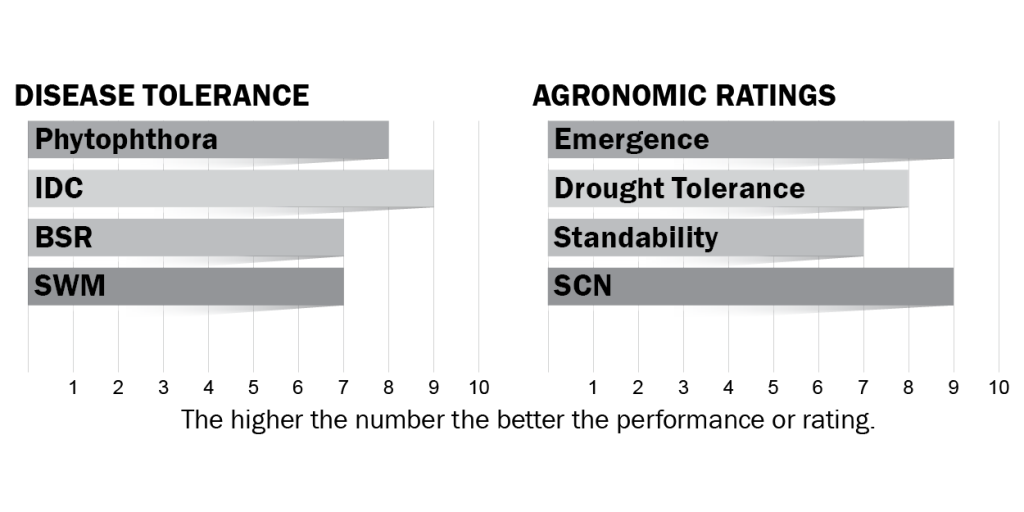 Disease tolerance and agronomic ratings for H02X9