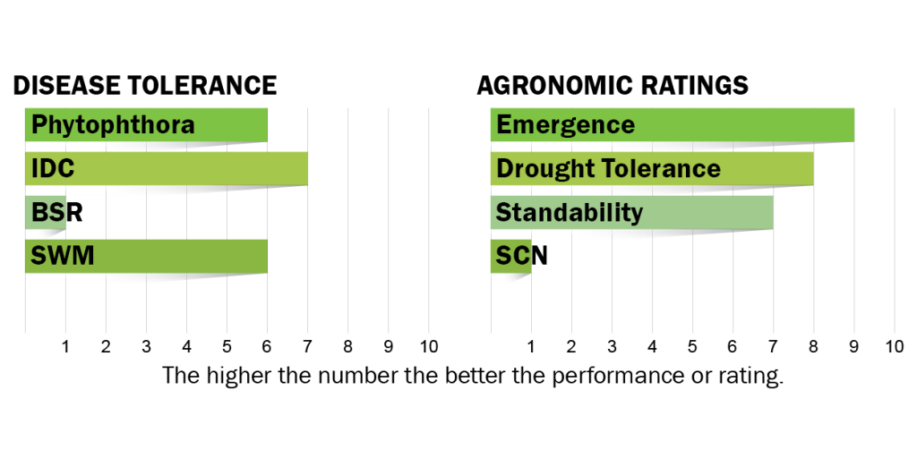 Disease tolerance and agronomic ratings chart for H04E8