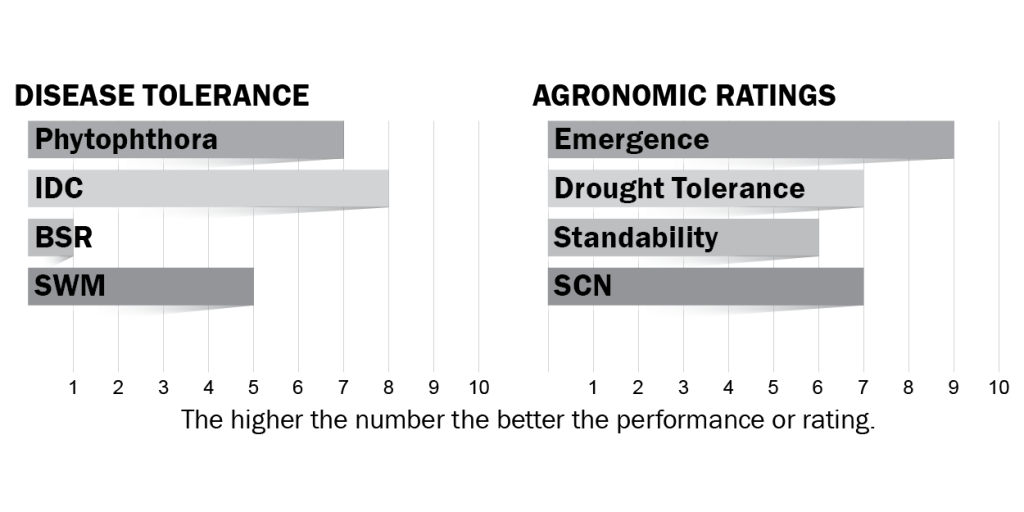 Disease tolerance and agronomic ratings for H04X0