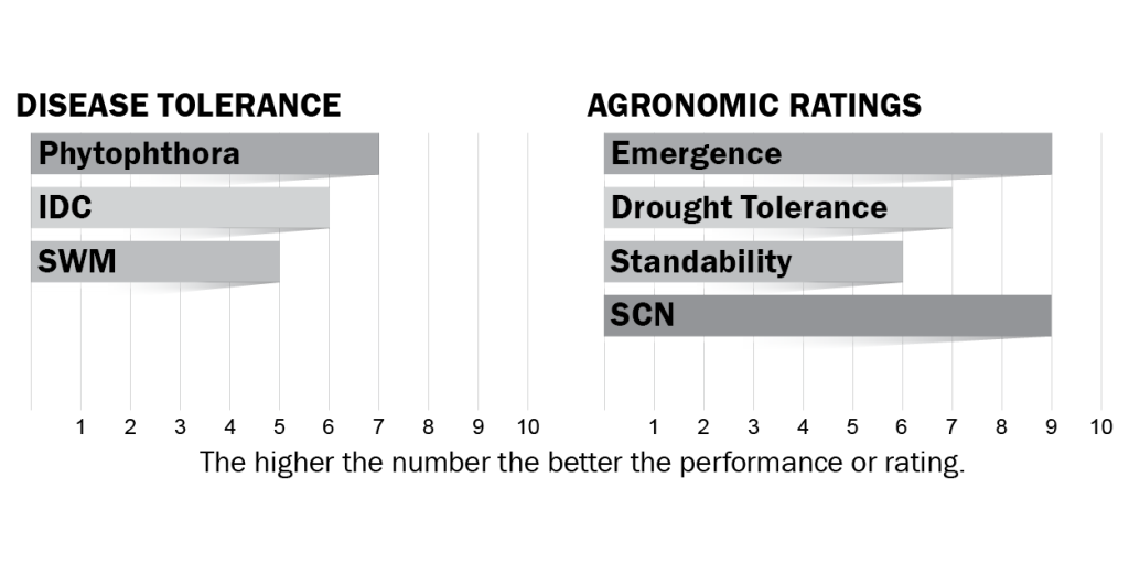 Disease tolerance and agronomic ratings for H07X0