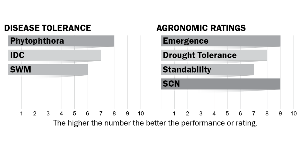 Disease tolerance and agronomic ratings for H09X0