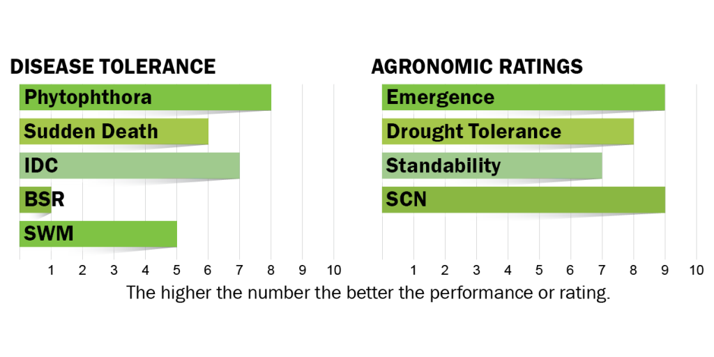 Disease tolerance and agronomic ratings for H10E0