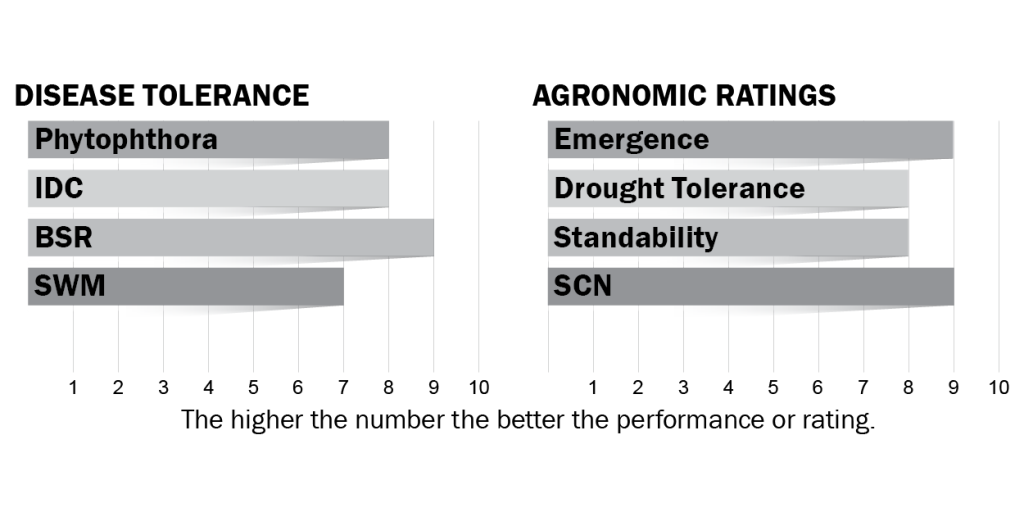 Disease tolerance and agronomic ratings for H10X0