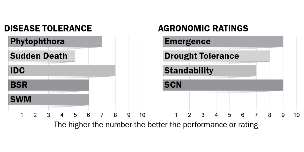 Disease tolerance and agronomic ratings for H10X9