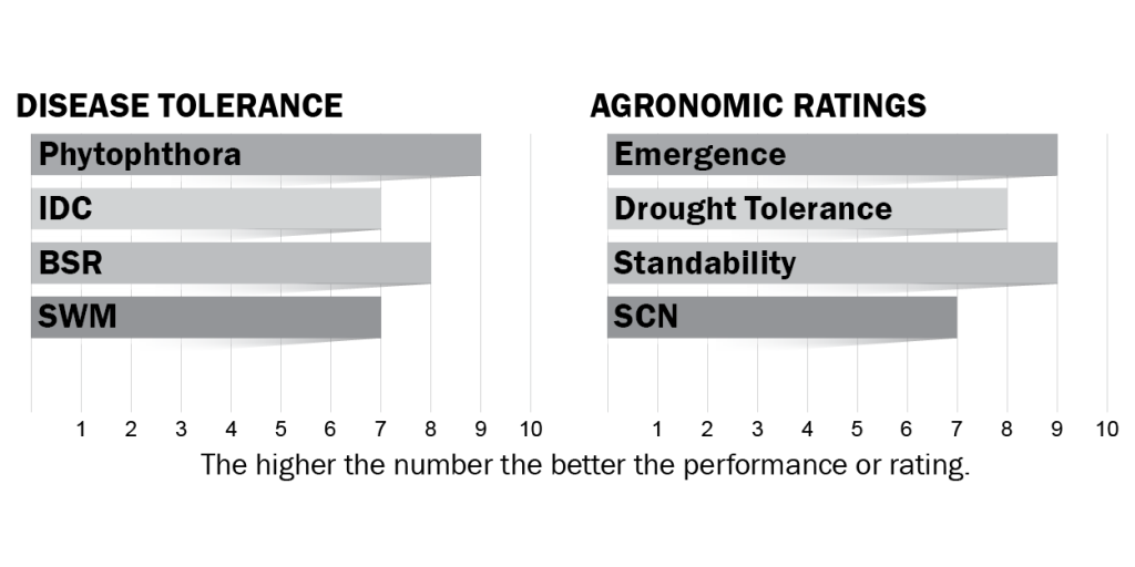 Disease tolerance and agronomic ratings for H12X7