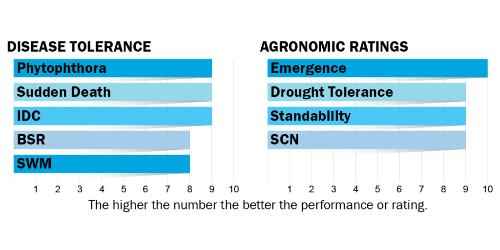 Disease tolerance and agronomic ratings for H13L5