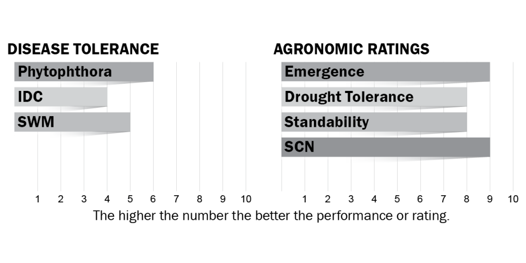 Disease tolerance and agronomic ratings for H14X0
