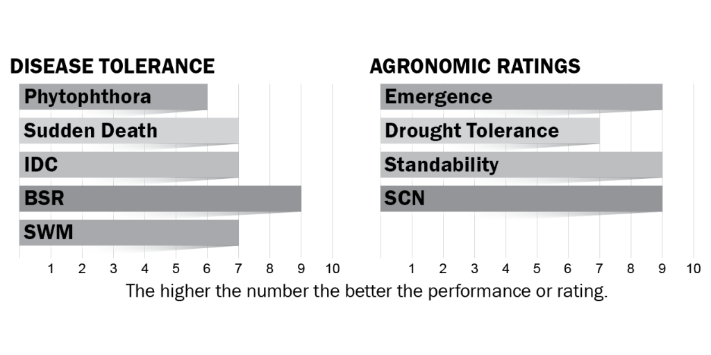 Disease tolerances and agronomic ratings for H16X1