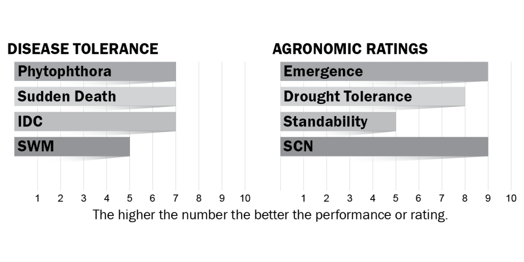 Disease tolerance and agronomic ratings for H17X0