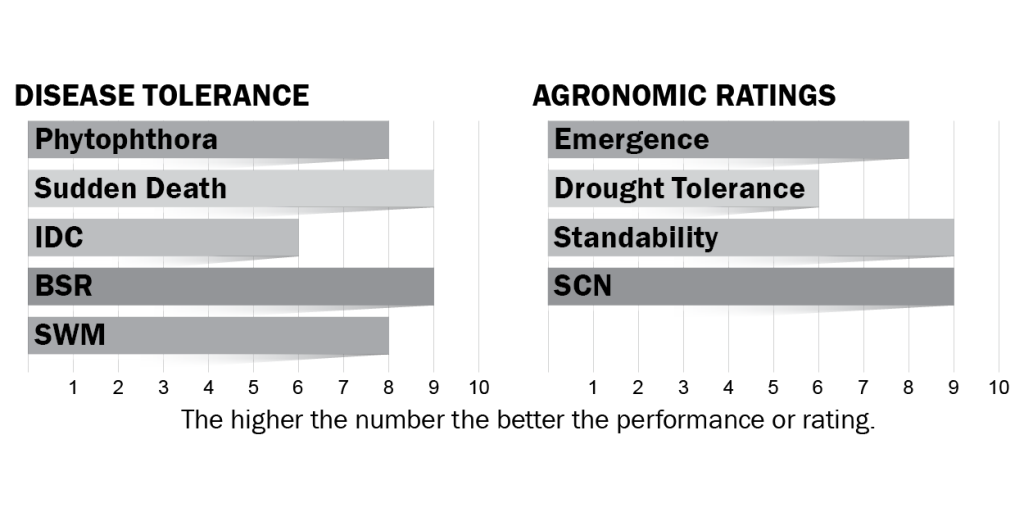 Disease tolerance and agronomic ratings for H17X9