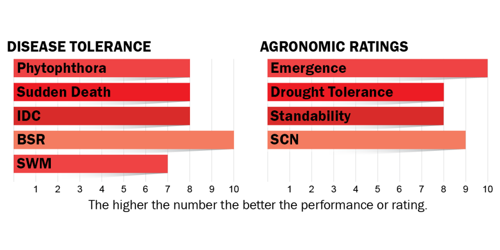 Disease tolerance and agronomic ratings for H250R3