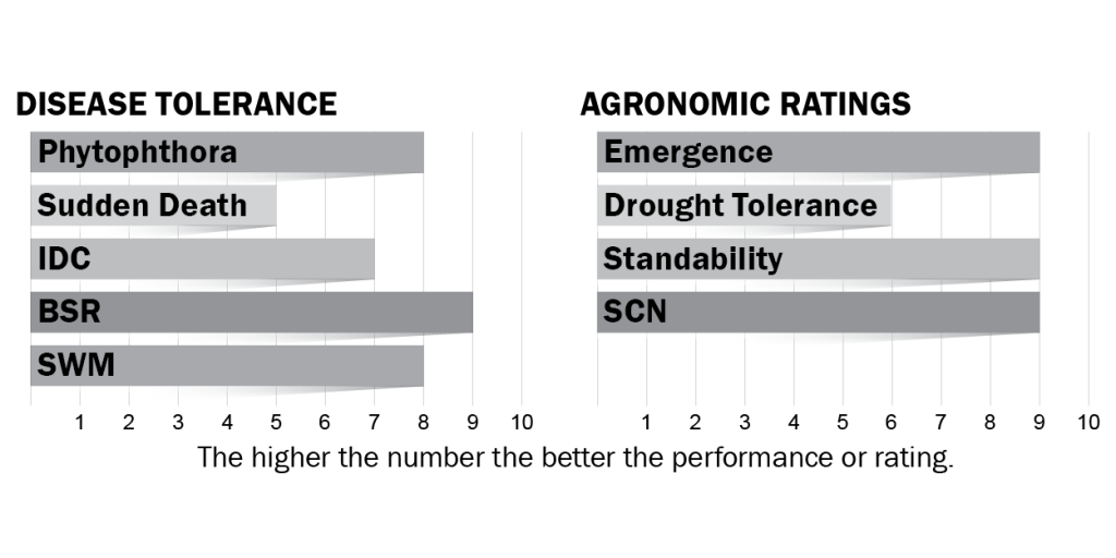 Disease tolerance and agronomic ratings for H21X9