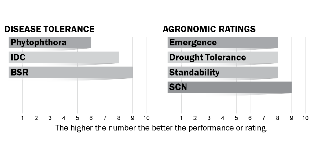 Disease tolerance and agronomic ratings for H23X0