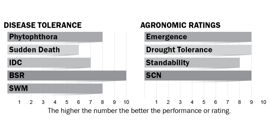Disease tolerance and agronomic ratings for H23X9