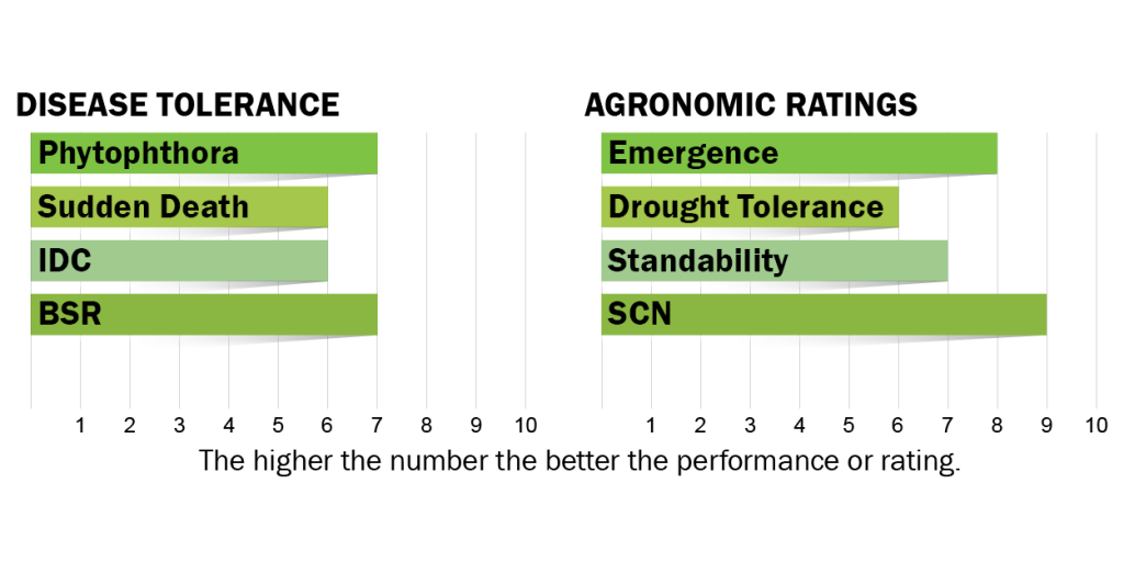 Disease tolerance and agronomic ratings for H25E0