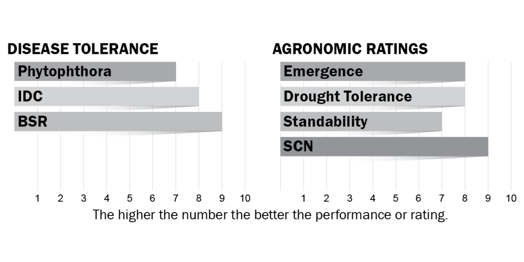 Disease tolerance and agronomic ratings for H25X0