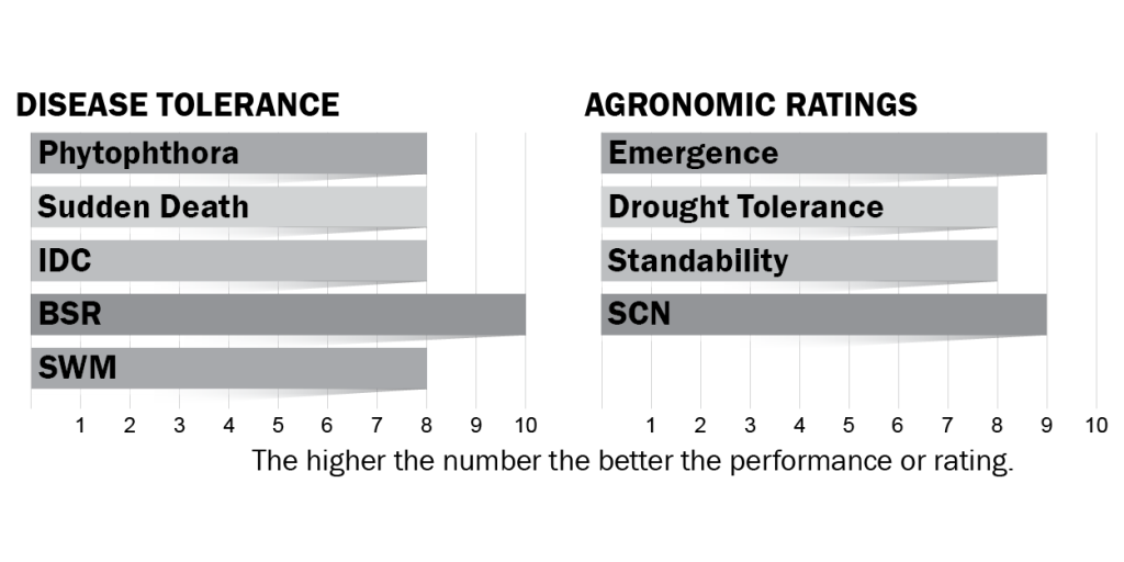 Disease tolerance and agronomic ratings for H25X9
