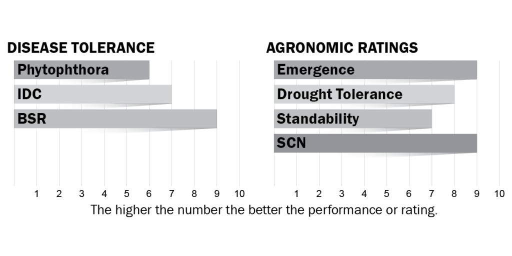 Disease tolerance and agronomic ratings for H28X0