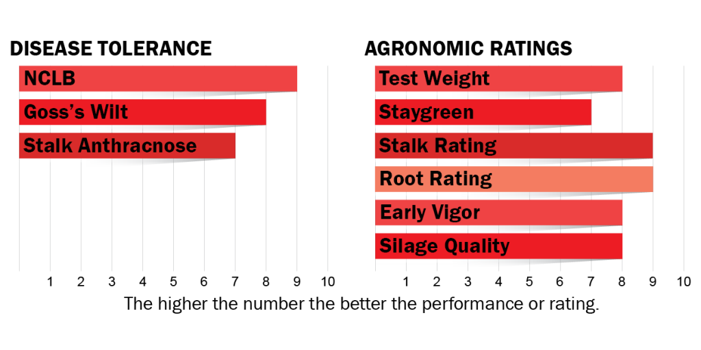 Disease tolerance and agronomic ratings for H2922