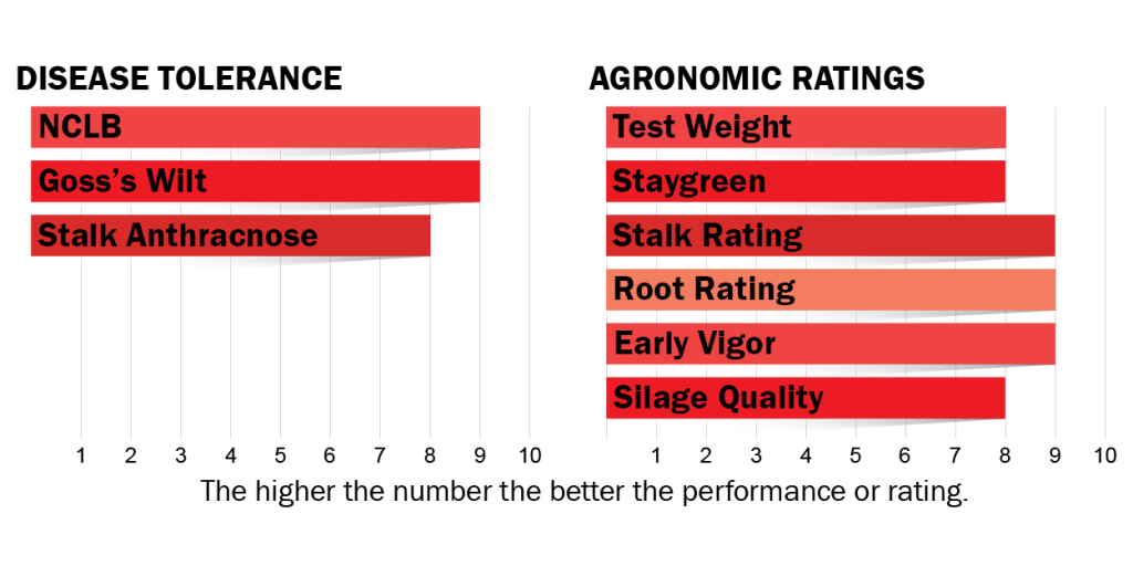 Disease tolerance and agronomic ratings for H3022