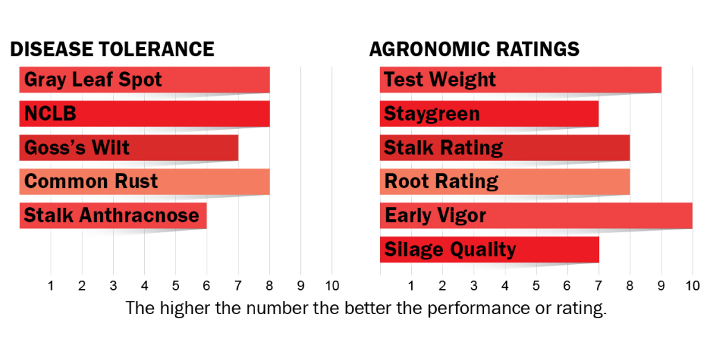 Disease tolerance and agronomic ratings for H3122