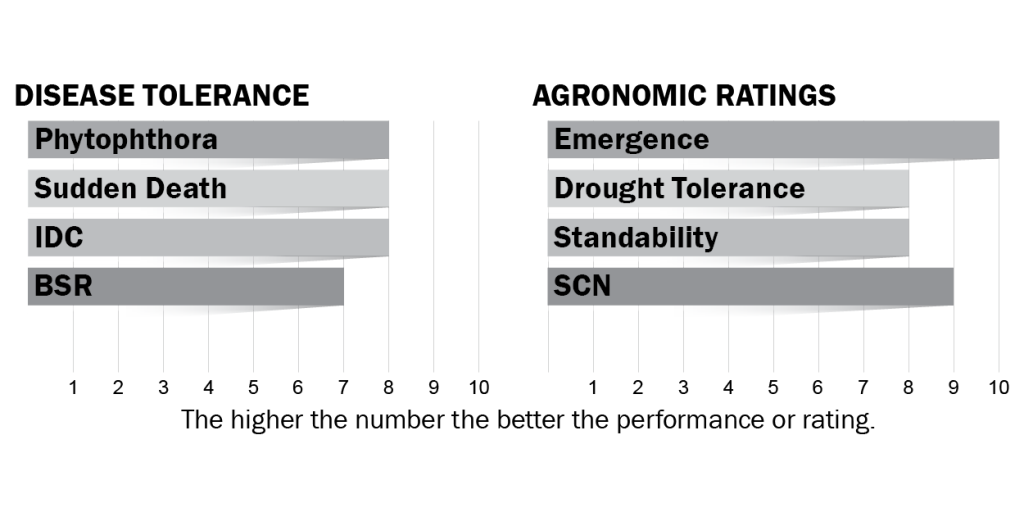 Disease tolerance and agronomic ratings for H31X9