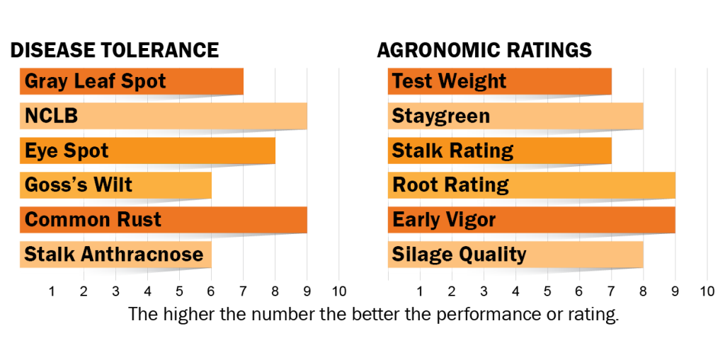 Disease tolerance and agronomic ratings for H3301