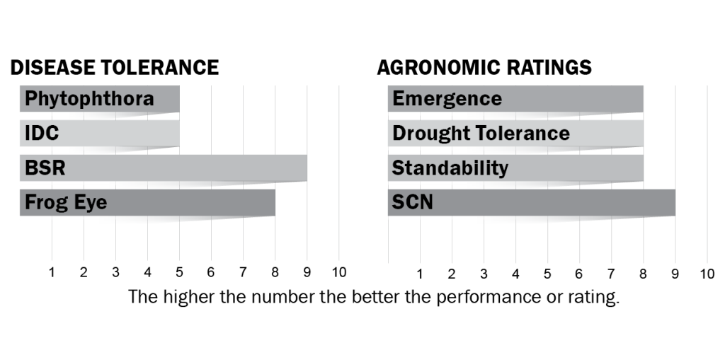 Disease tolerance and agronomic ratings on H34X0