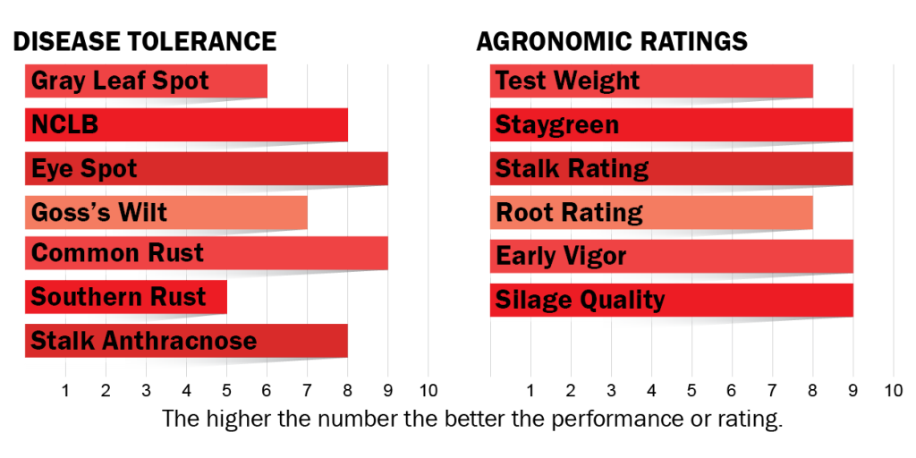 Disease tolerance and agronomic ratings for H3712