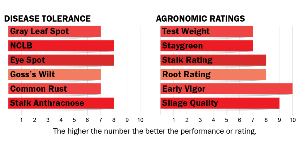 Disease tolerance and agronomic ratings for H3902