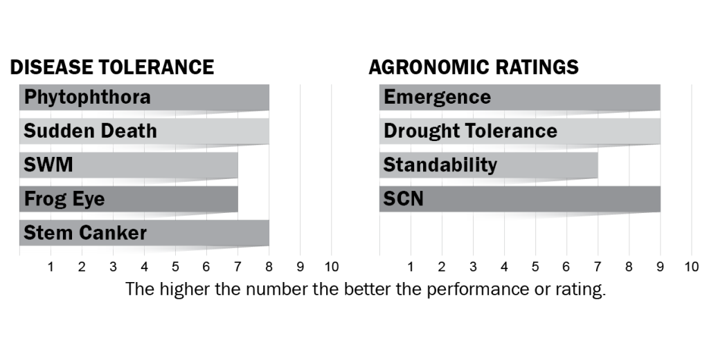 Disease tolerance and agronomic ratings for H39X8
