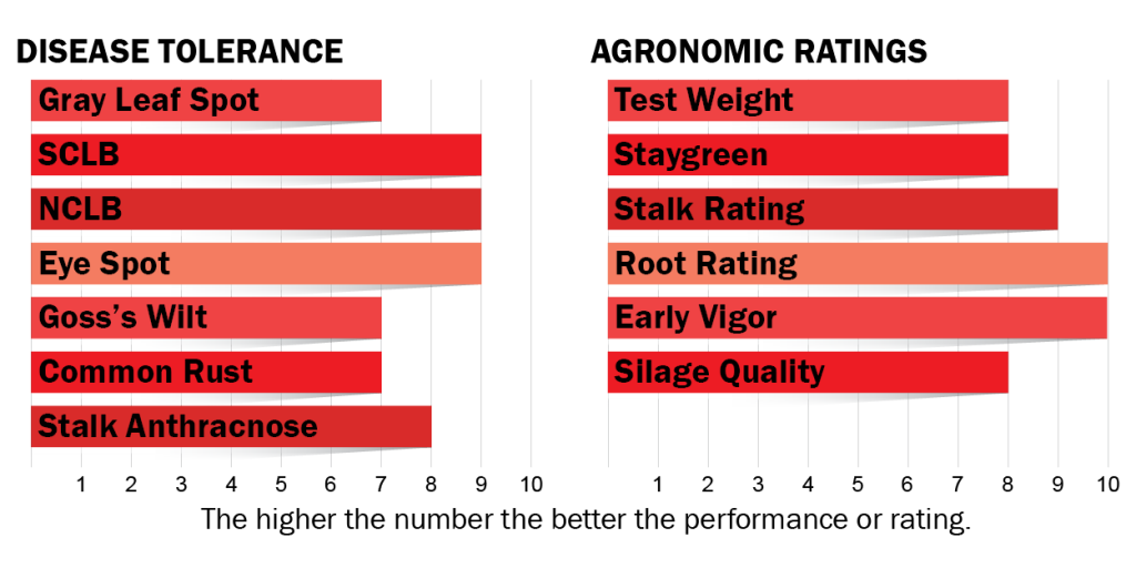 Disease tolerance and agronomic ratings for H4012