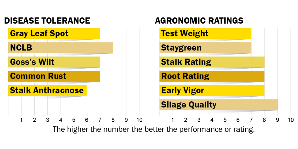 Disease tolerances and agronomic ratings for H4210