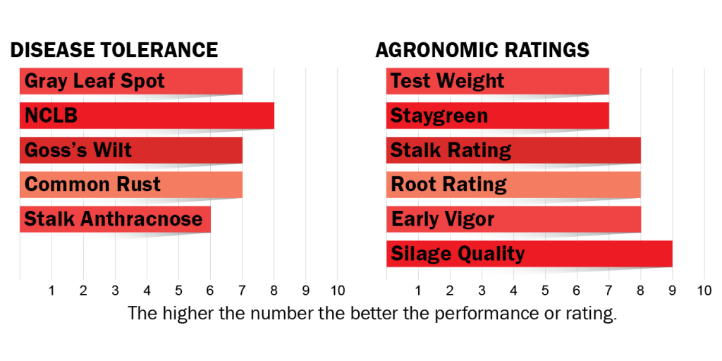Disease tolerances and agronomic ratings for H4222