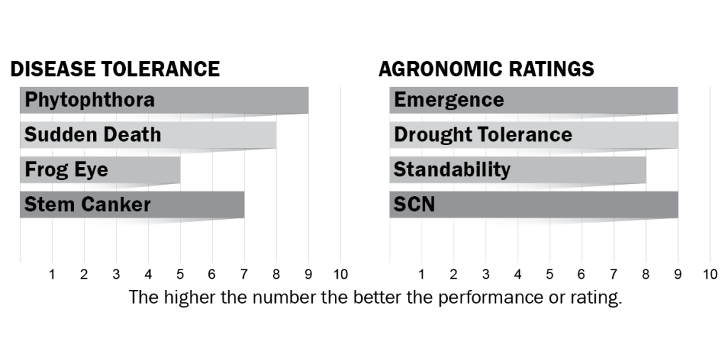 Disease tolerance and agronomic ratings for H42X9
