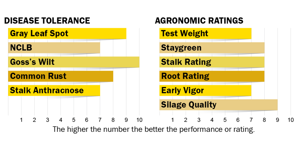 Disease tolerances and agronomic ratings for H4520