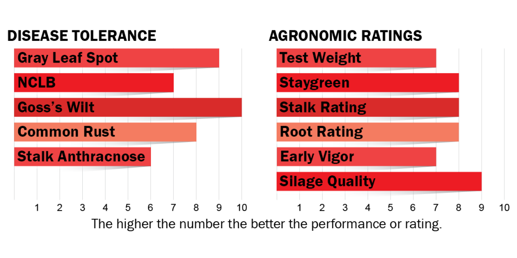 Disease tolerance and agronomic ratings for H4522