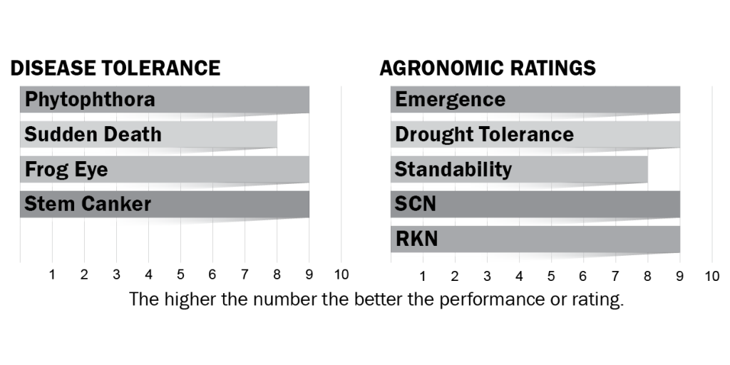 Disease tolerance and agronomic ratings for H45X7S