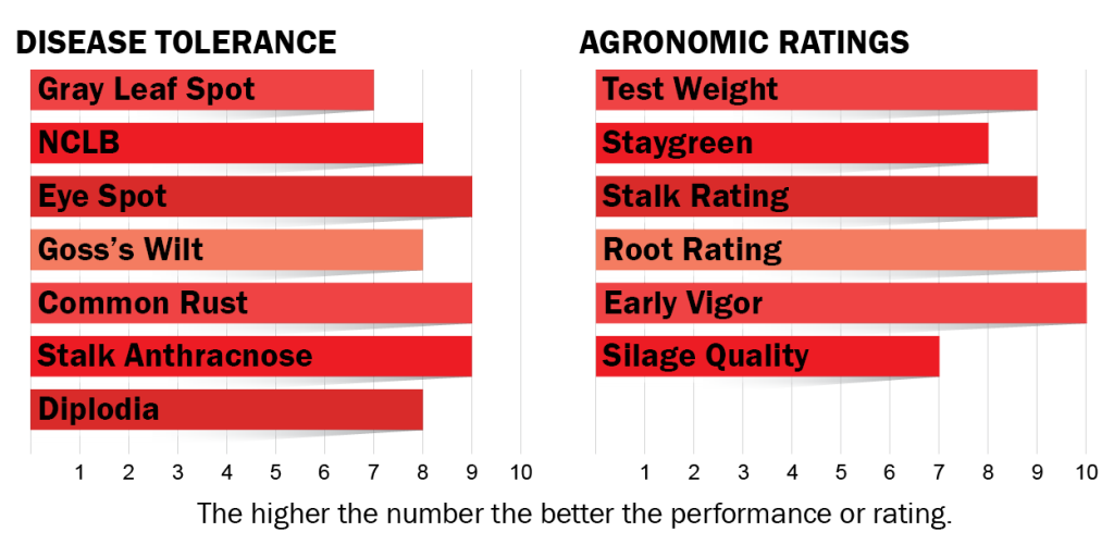 disease tolerance and agronomic ratings for H4612