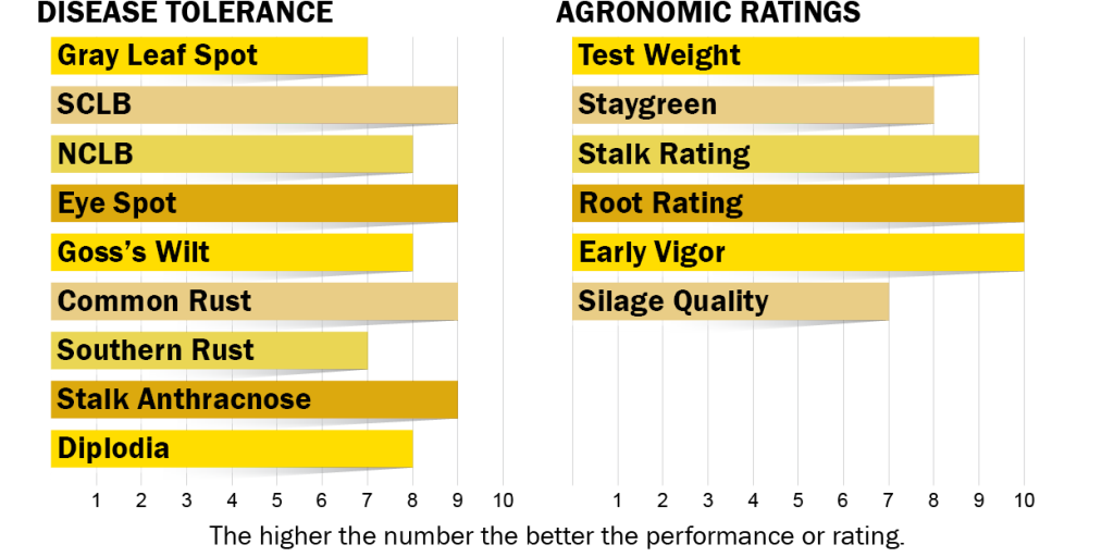 Disease tolerance and agronomic ratings for H4630