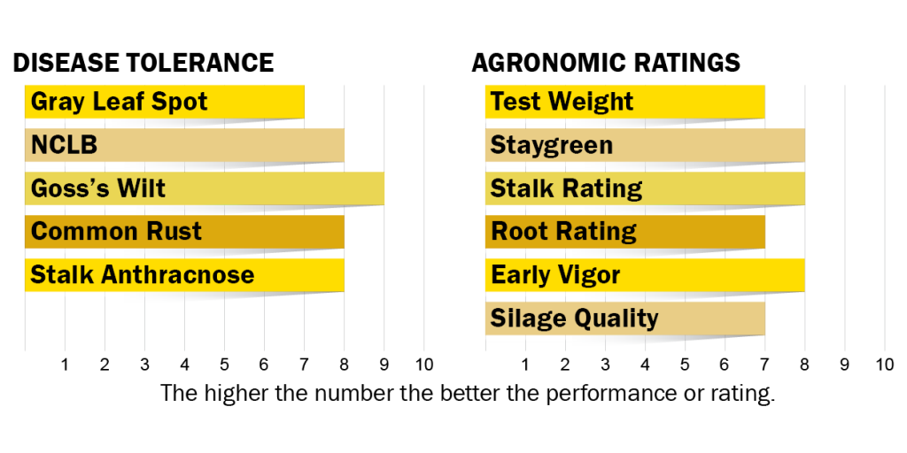 Disease tolerance and agronomic ratings for H4910