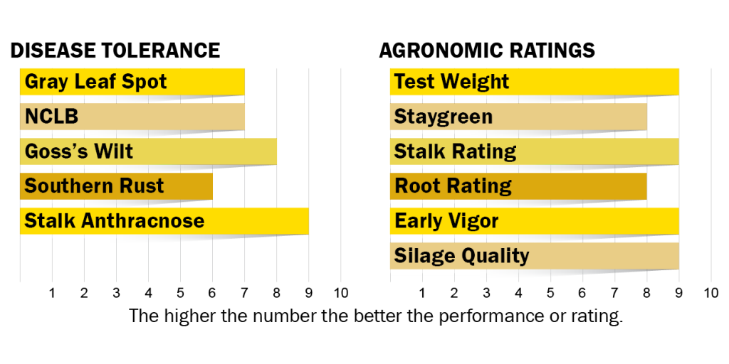 Disease tolerance and agronomic ratings for H4930