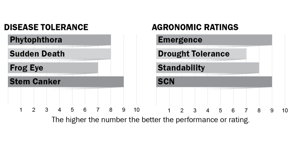 Disease tolerance and agronomic ratings for H49X7S