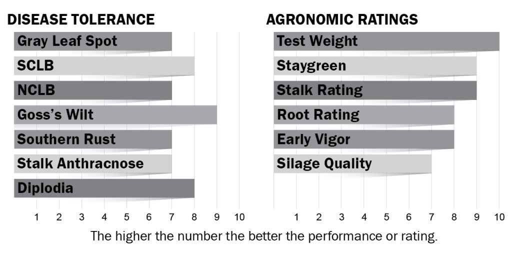 Disease tolerance and agronomic ratings for H5524