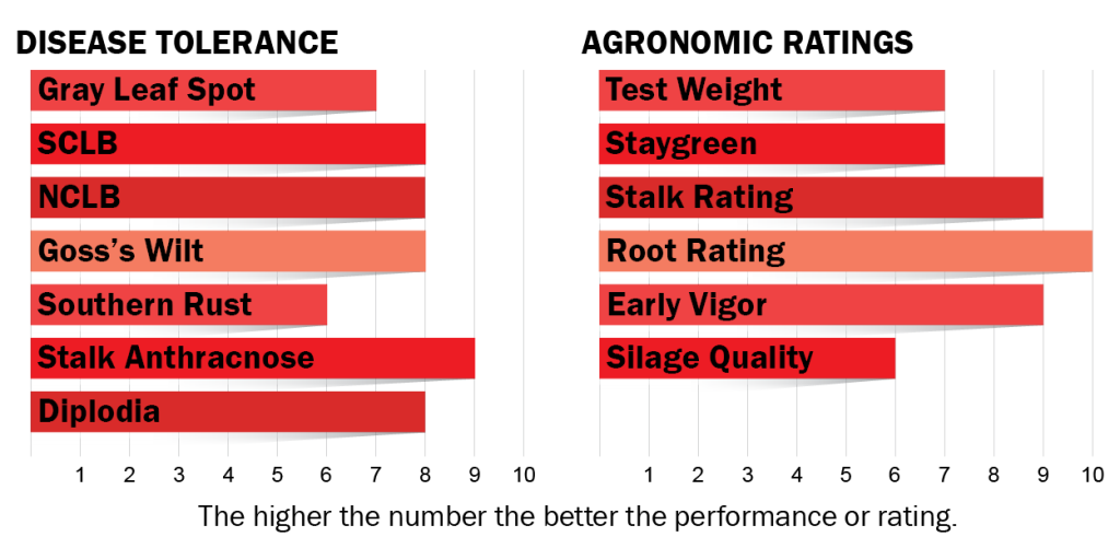 Disease tolerance and agronomic ratings for H5832
